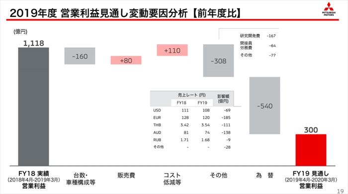 三菱自動車株価なぜ安い メガバンク株(三菱UFJ、三井住友、みずほ)比較
