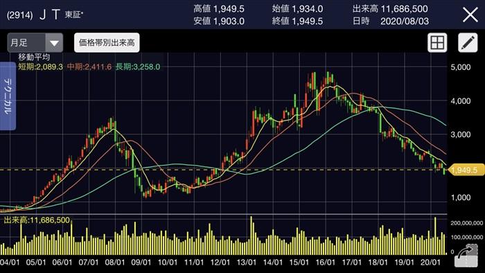日本たばこ産業株価