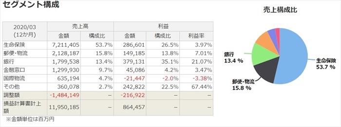 株 どうなる 郵政 日本